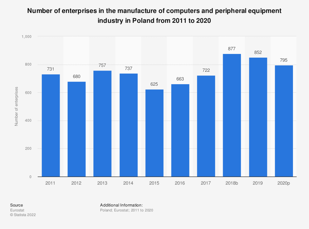 Statistic: Number of enterprises in the manufacture of computers and peripheral equipment industry in Poland from 2008 to 2015 | Statista