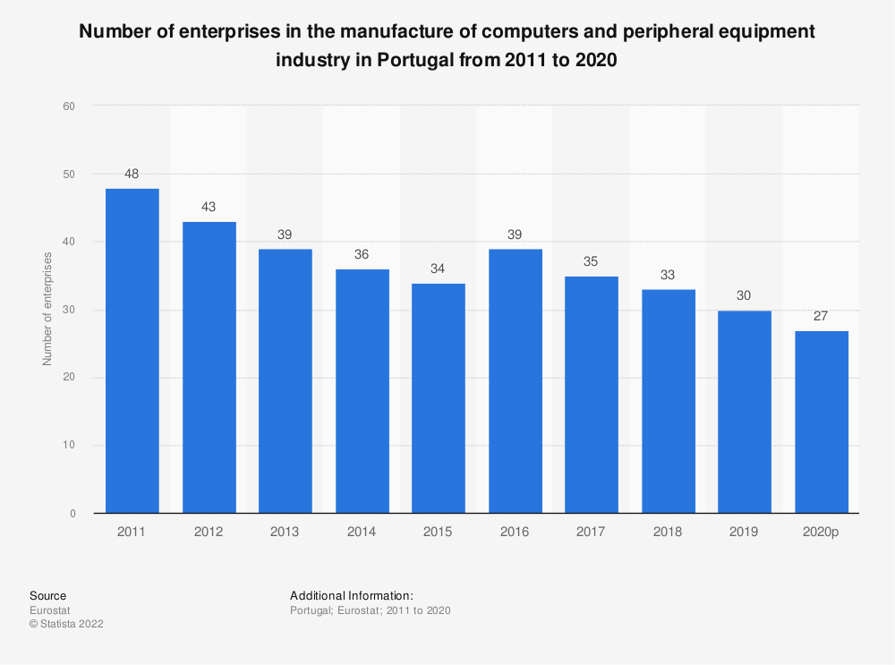 Statistic: Number of enterprises in the manufacture of computers and peripheral equipment industry in Portugal from 2008 to 2015 | Statista
