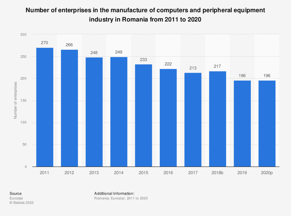Statistic: Number of enterprises in the manufacture of computers and peripheral equipment industry in Romania from 2008 to 2015 | Statista