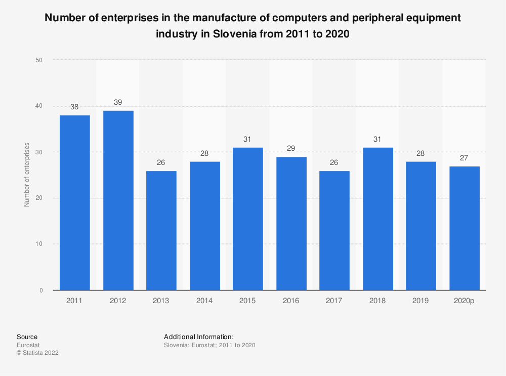 Statistic: Number of enterprises in the manufacture of computers and peripheral equipment industry in Slovenia from 2008 to 2015 | Statista