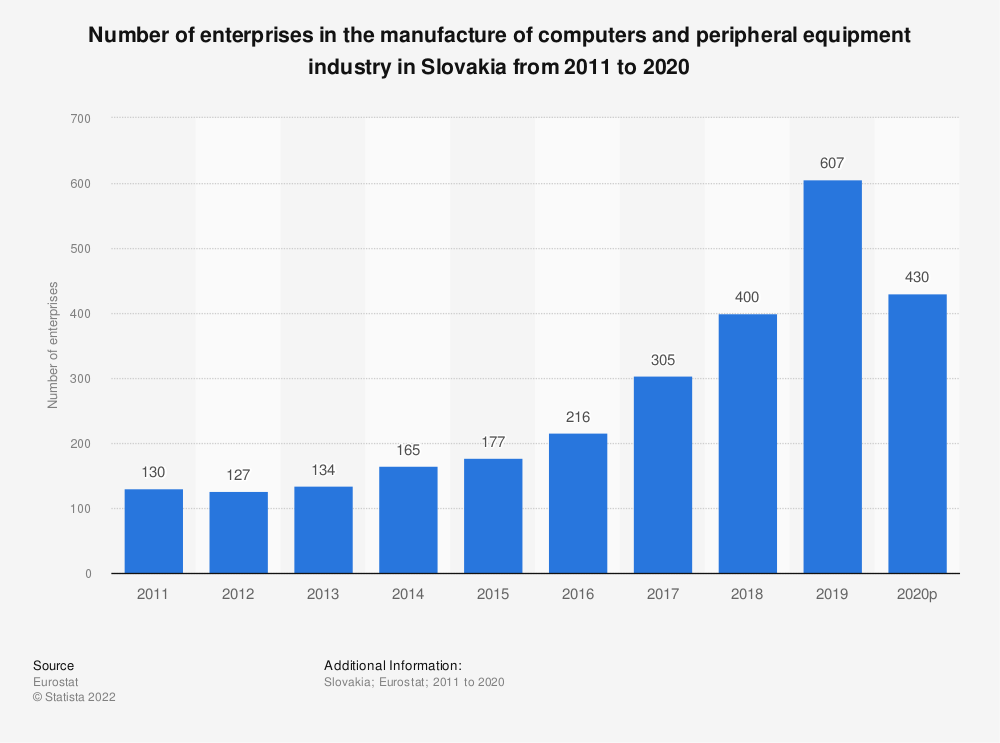 Statistic: Number of enterprises in the manufacture of computers and peripheral equipment industry in Slovakia from 2008 to 2017 | Statista