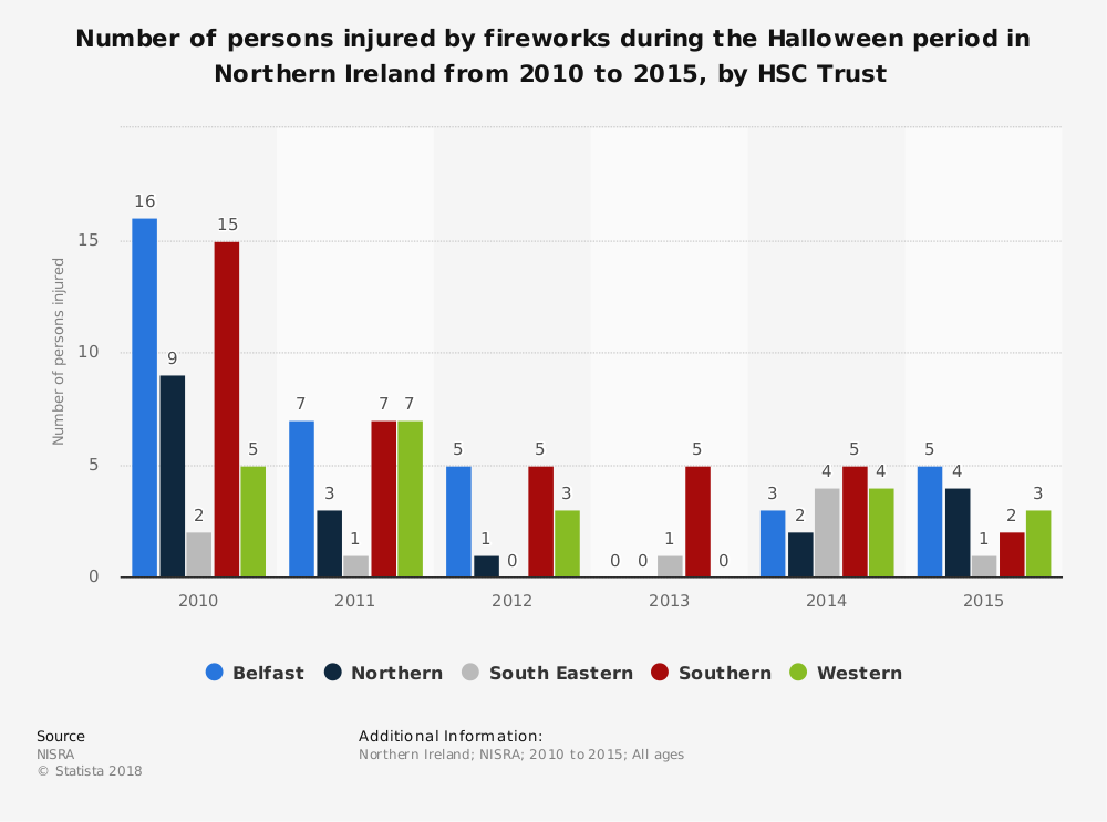 Statistic: Number of persons injured by fireworks during the Halloween period in Northern Ireland from 2010 to 2015, by HSC Trust | Statista