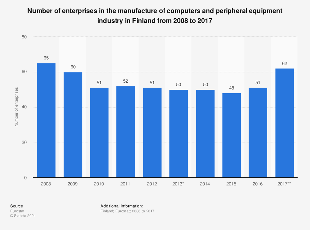 Statistic: Number of enterprises in the manufacture of computers and peripheral equipment industry in Finland from 2008 to 2015 | Statista