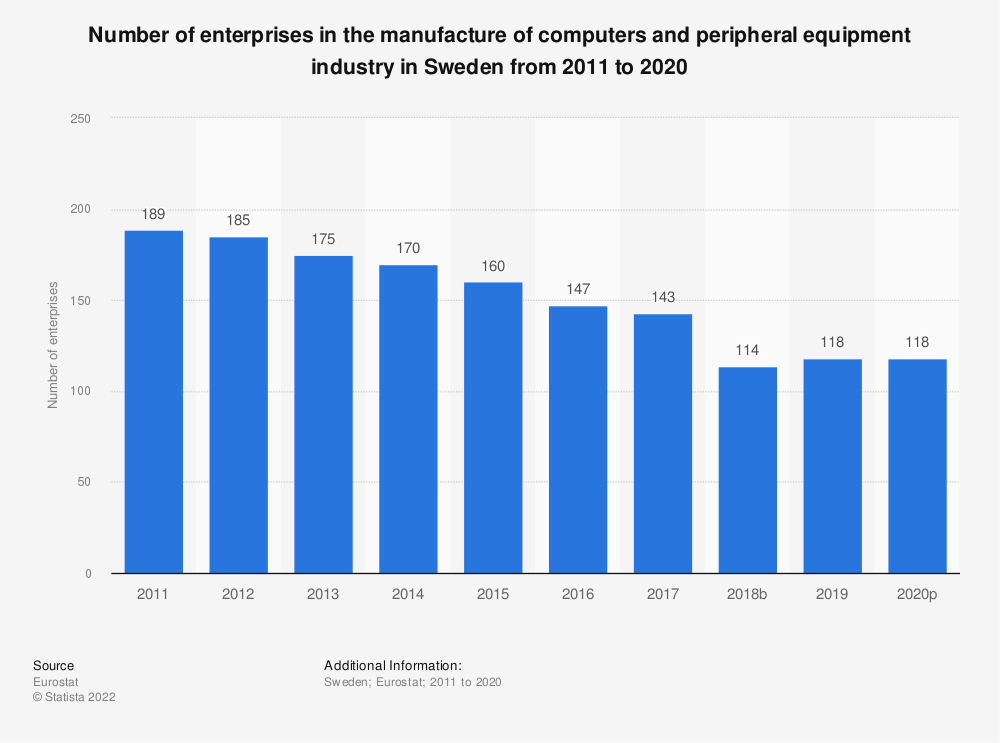 Statistic: Number of enterprises in the manufacture of computers and peripheral equipment industry in Sweden from 2008 to 2014 | Statista
