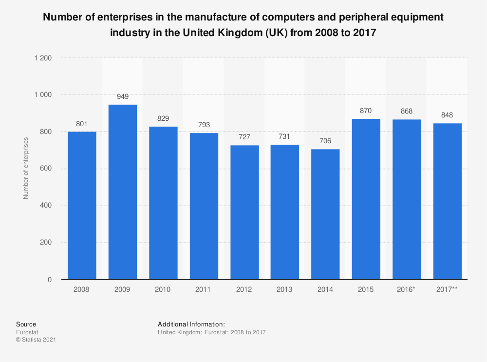 Statistic: Number of enterprises in the manufacture of computers and peripheral equipment industry in the United Kingdom (UK) from 2008 to 2015 | Statista