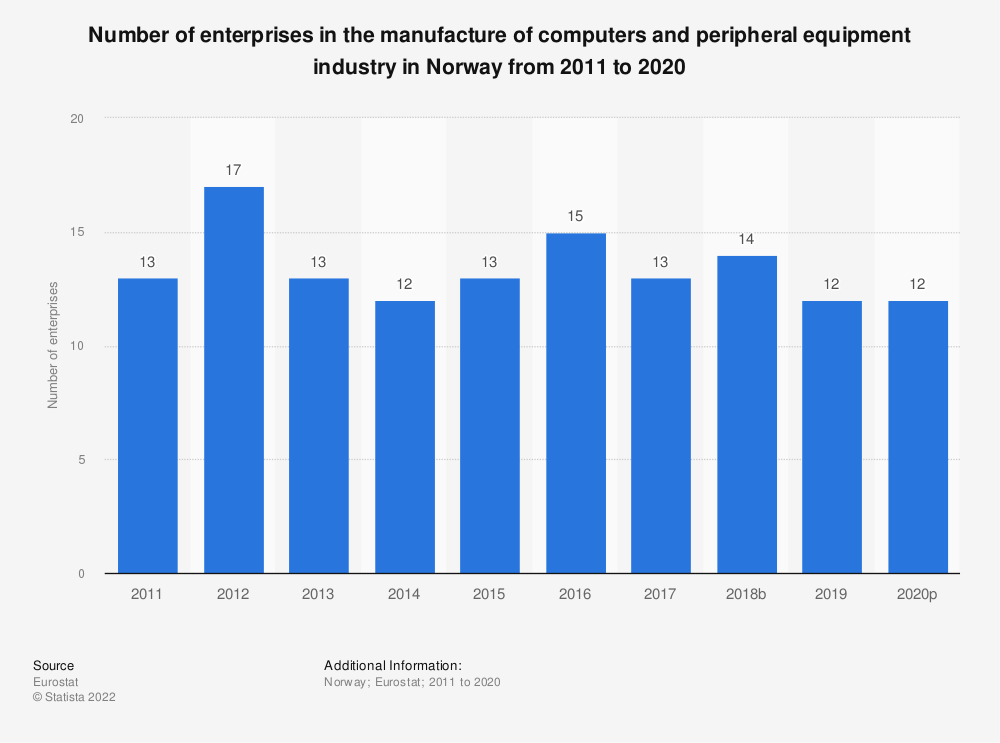 Statistic: Number of enterprises in the manufacture of computers and peripheral equipment industry in Norway from 2008 to 2015 | Statista