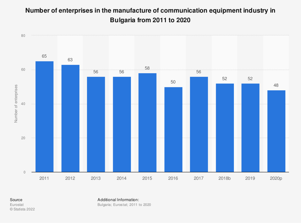 Statistic: Number of enterprises in the manufacture of communication equipment industry in Bulgaria from 2008 to 2015 | Statista