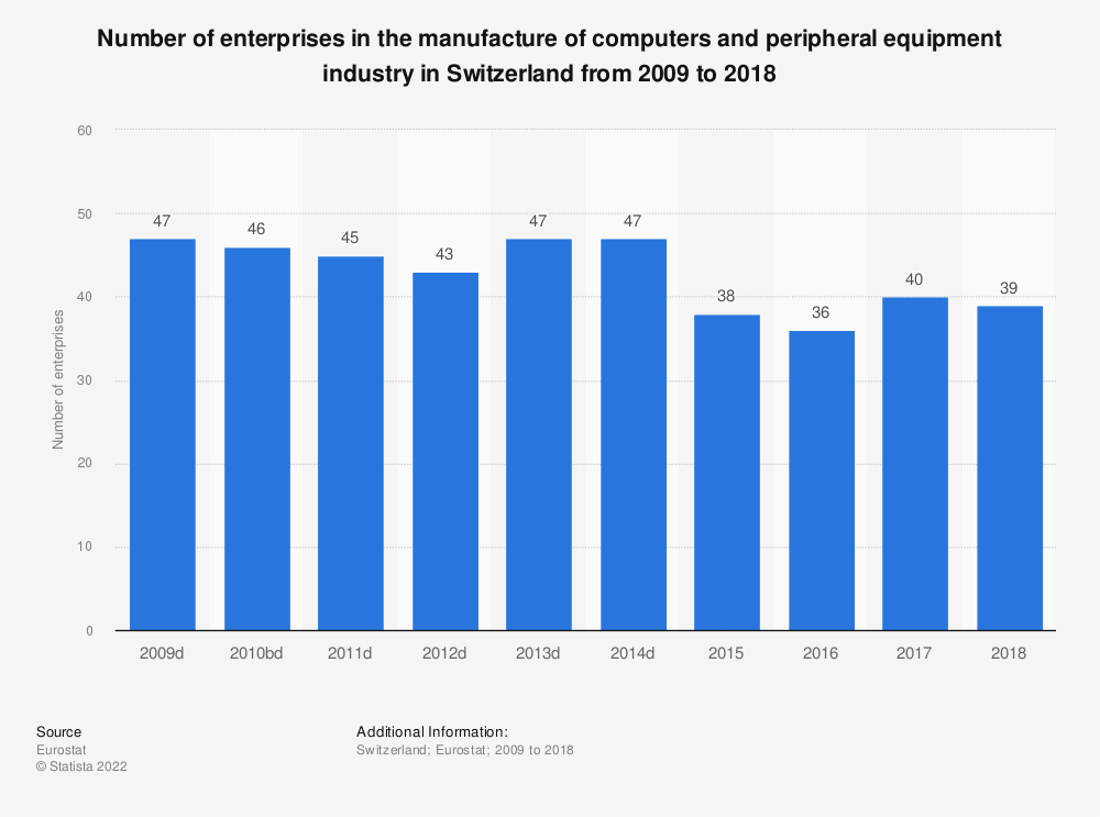 Statistic: Number of enterprises in the manufacture of computers and peripheral equipment industry in Switzerland from 2009 to 2015 | Statista