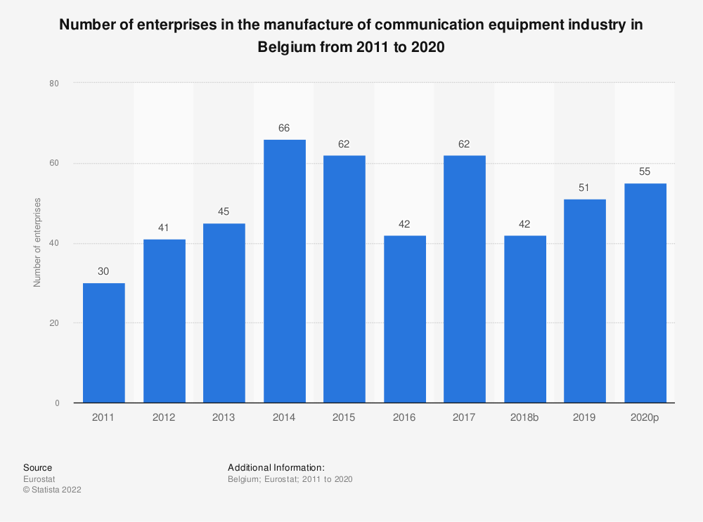 Statistic: Number of enterprises in the manufacture of communication equipment industry in Belgium from 2009 to 2017 | Statista