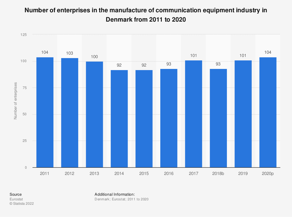 Statistic: Number of enterprises in the manufacture of communication equipment industry in Denmark from 2008 to 2017   Statista