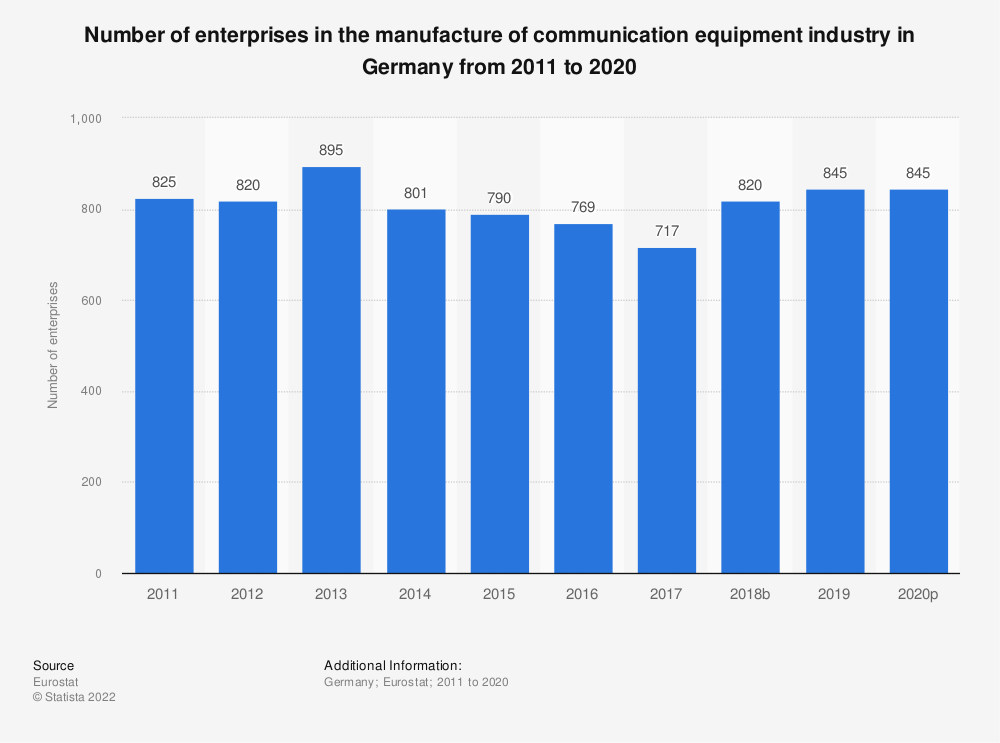 Statistic: Number of enterprises in the manufacture of communication equipment industry in Germany from 2008 to 2015 | Statista
