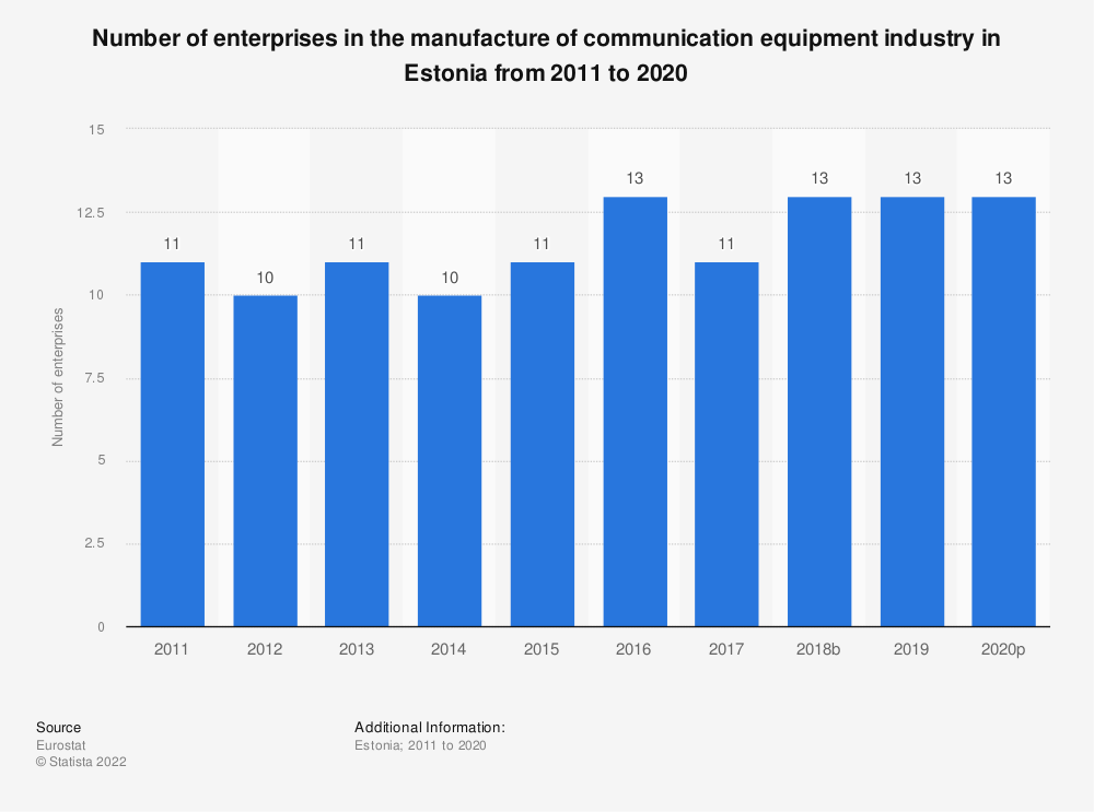 Statistic: Number of enterprises in the manufacture of communication equipment industry in Estonia from 2008 to 2015 | Statista