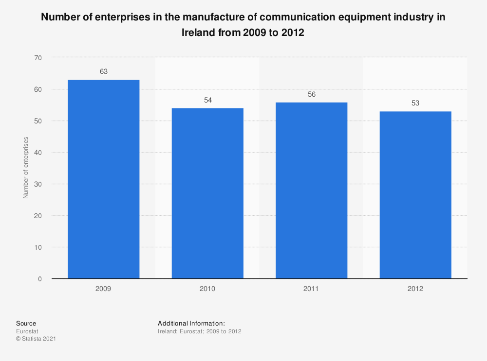 Statistic: Number of enterprises in the manufacture of communication equipment industry in Ireland from 2009 to 2012 | Statista