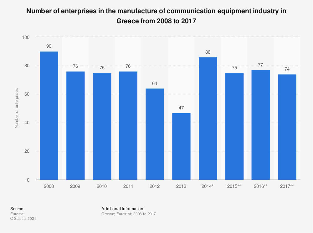 Statistic: Number of enterprises in the manufacture of communication equipment industry in Greece from 2008 to 2015 | Statista