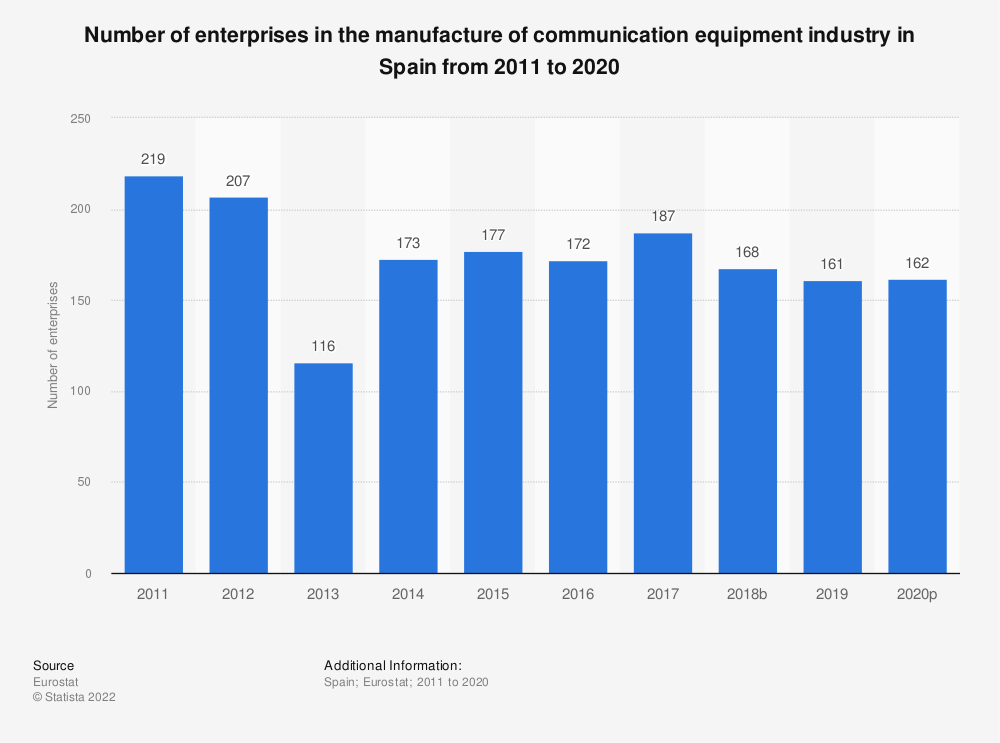 Statistic: Number of enterprises in the manufacture of communication equipment industry in Spain from 2008 to 2017 | Statista