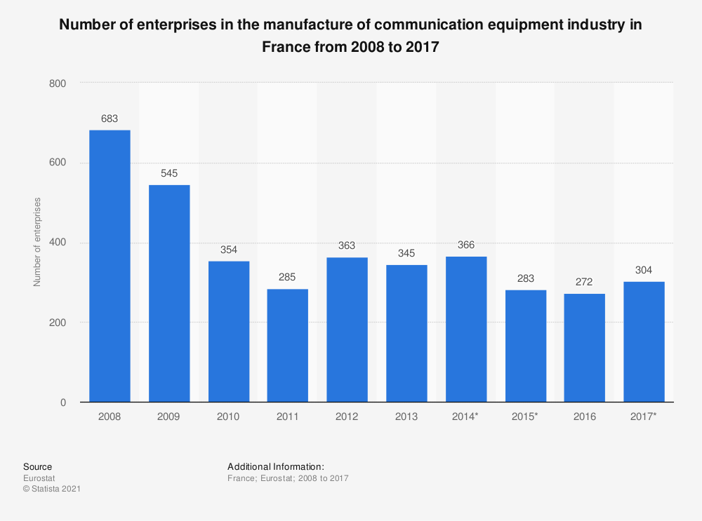 Statistic: Number of enterprises in the manufacture of communication equipment industry in France from 2008 to 2017 | Statista
