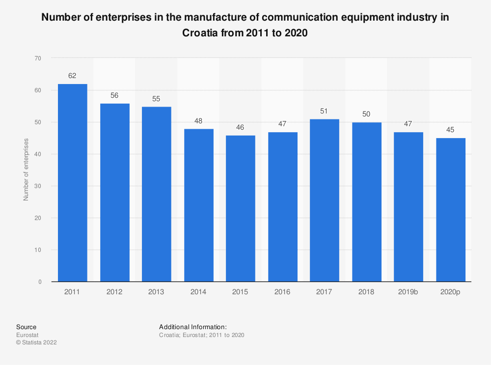 Statistic: Number of enterprises in the manufacture of communication equipment industry in Croatia from 2008 to 2017 | Statista
