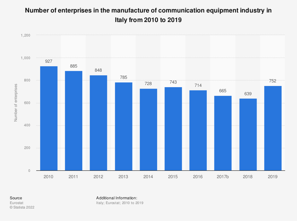 Statistic: Number of enterprises in the manufacture of communication equipment industry in Italy from 2009 to 2014 | Statista