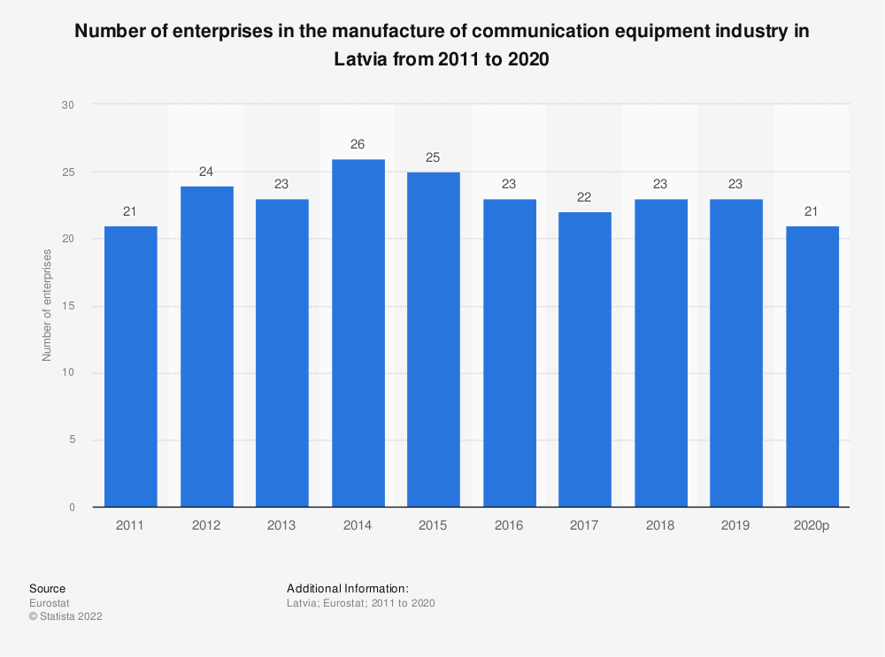 Statistic: Number of enterprises in the manufacture of communication equipment industry in Latvia from 2008 to 2017 | Statista