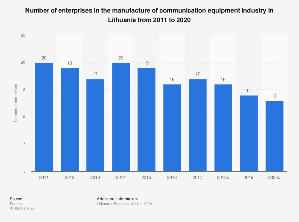 Statistic: Number of enterprises in the manufacture of communication equipment industry in Lithuania from 2008 to 2017 | Statista