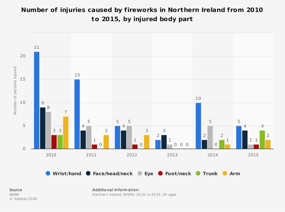 Statistic: Number of injuries caused by fireworks in Northern Ireland from 2010 to 2015, by injured body part | Statista