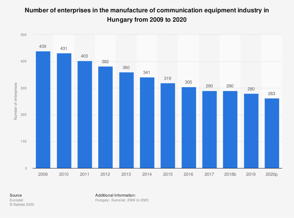 Statistic: Number of enterprises in the manufacture of communication equipment industry in Hungary from 2008 to 2015 | Statista
