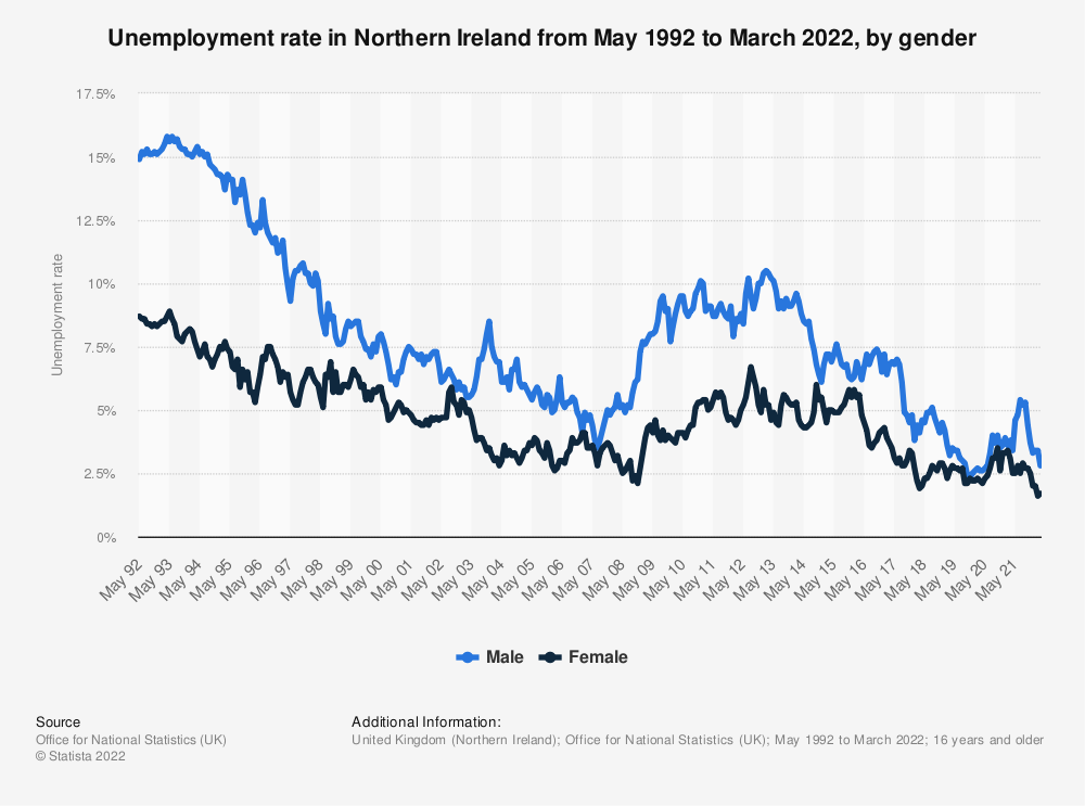 Statistic: Unemployment rate in Northern Ireland from April 1992 to August 2020, by gender | Statista