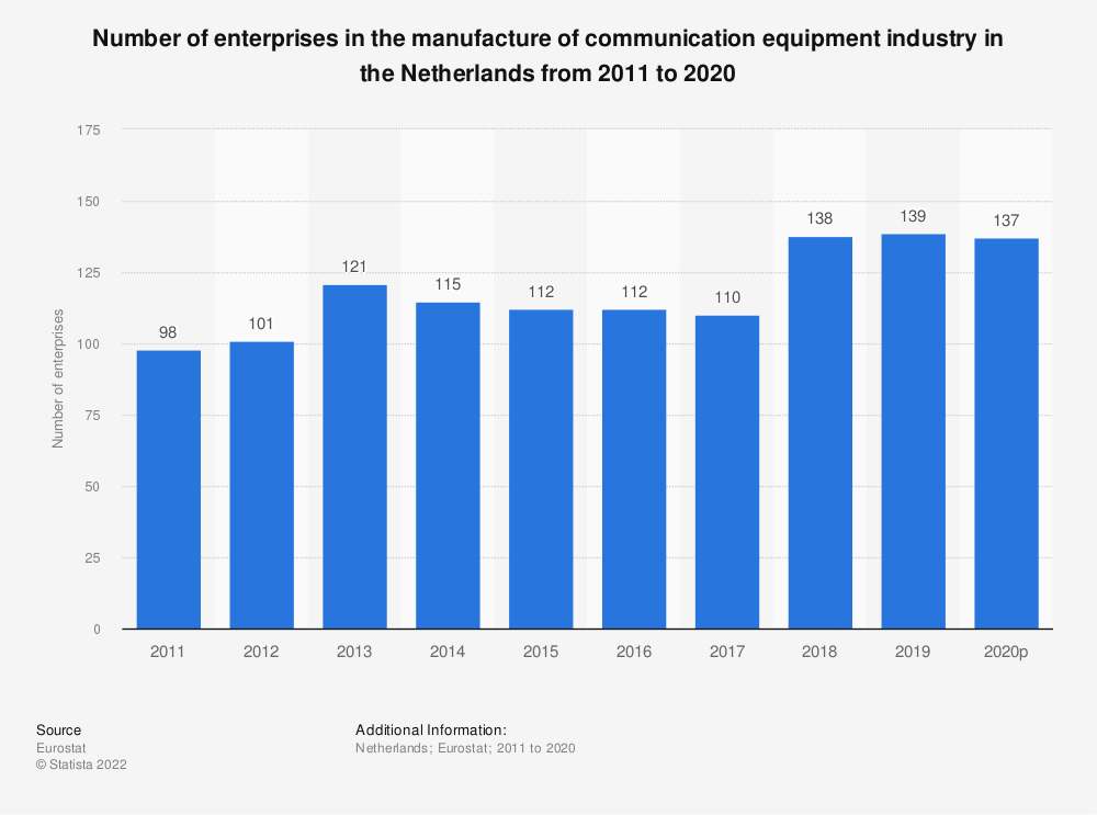 Statistic: Number of enterprises in the manufacture of communication equipment industry in the Netherlands from 2008 to 2015 | Statista