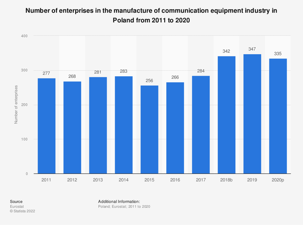 Statistic: Number of enterprises in the manufacture of communication equipment industry in Poland from 2008 to 2017 | Statista