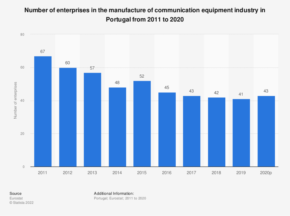 Statistic: Number of enterprises in the manufacture of communication equipment industry in Portugal from 2008 to 2015 | Statista