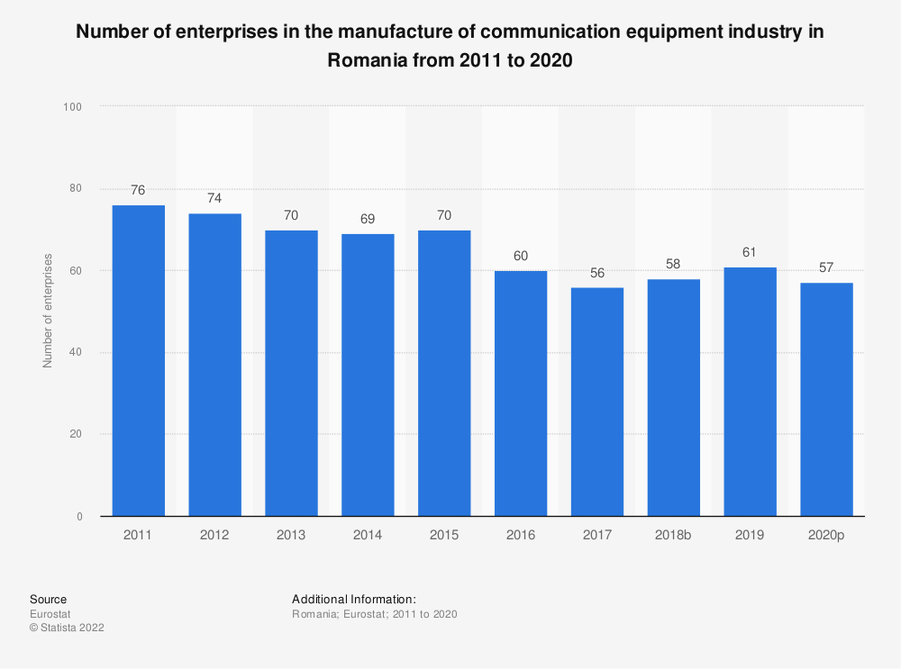 Statistic: Number of enterprises in the manufacture of communication equipment industry in Romania from 2008 to 2015 | Statista