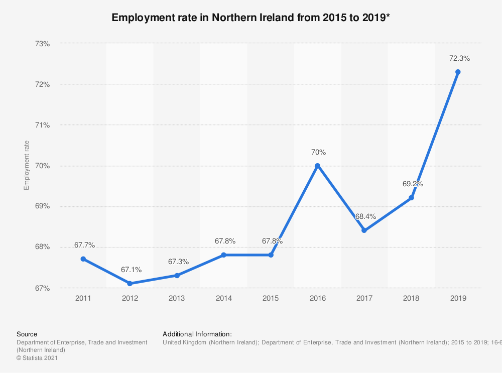Statistic: Employment rate in Northern Ireland from 2015 to 2019* | Statista