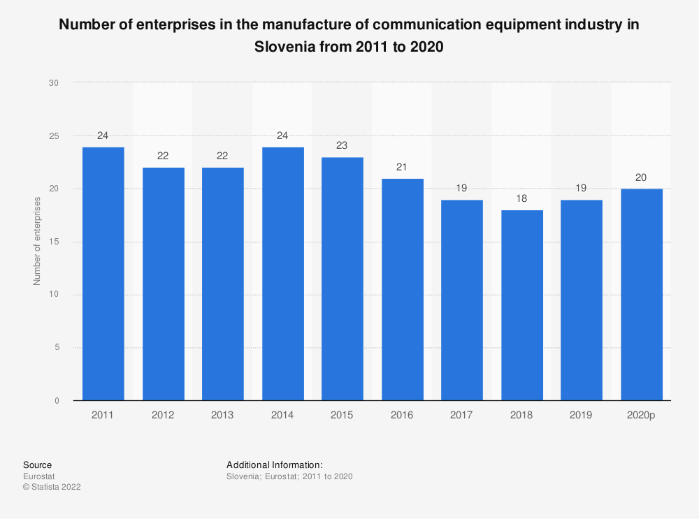 Statistic: Number of enterprises in the manufacture of communication equipment industry in Slovenia from 2008 to 2015 | Statista