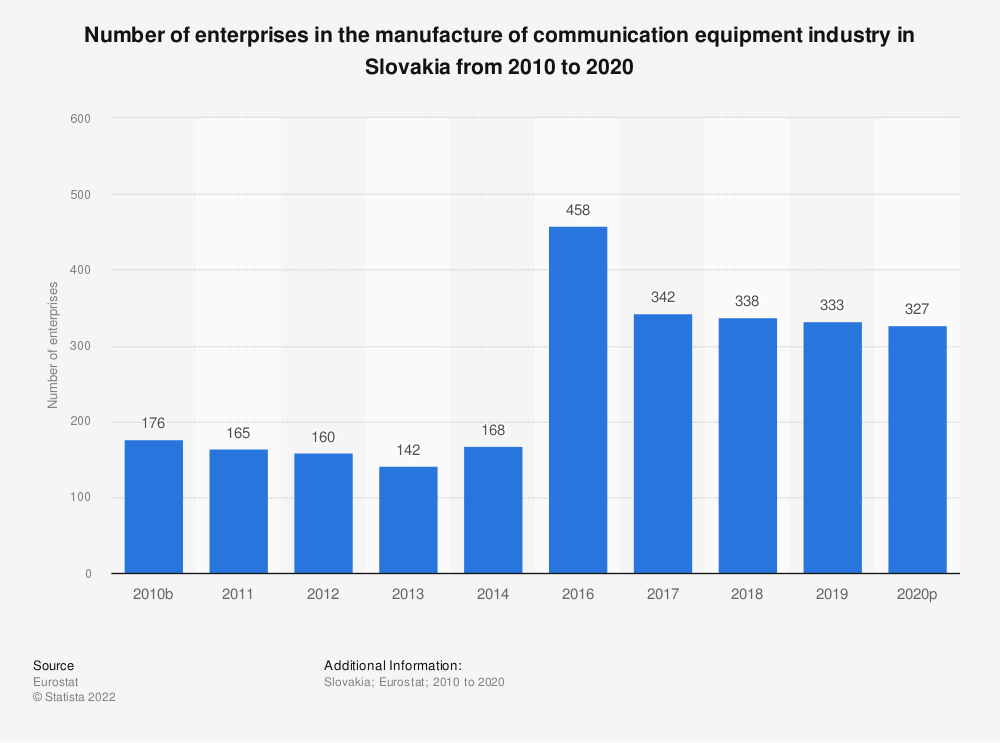 Statistic: Number of enterprises in the manufacture of communication equipment industry in Slovakia from 2008 to 2017 | Statista
