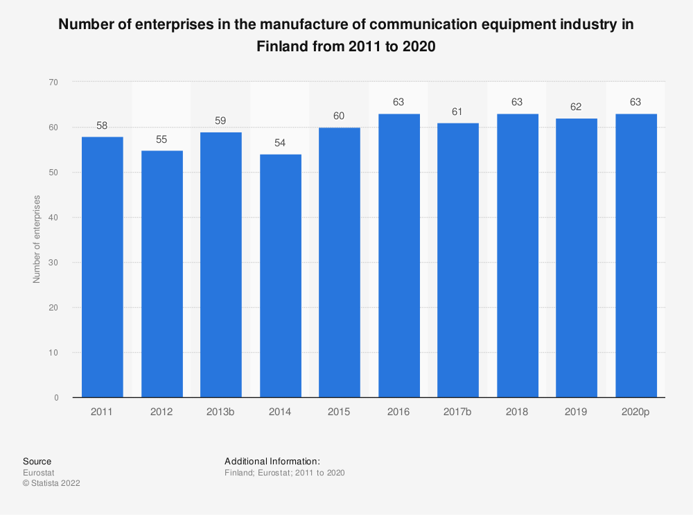 Statistic: Number of enterprises in the manufacture of communication equipment industry in Finland from 2008 to 2015 | Statista