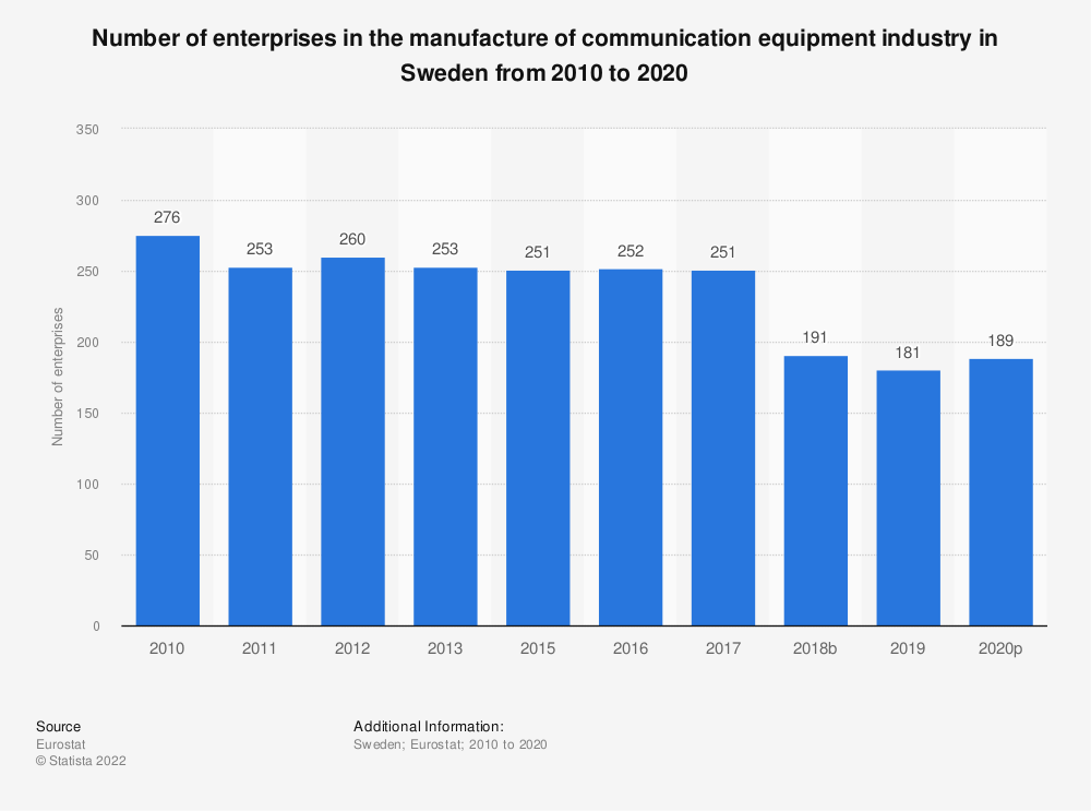 Statistic: Number of enterprises in the manufacture of communication equipment industry in Sweden from 2008 to 2018 | Statista