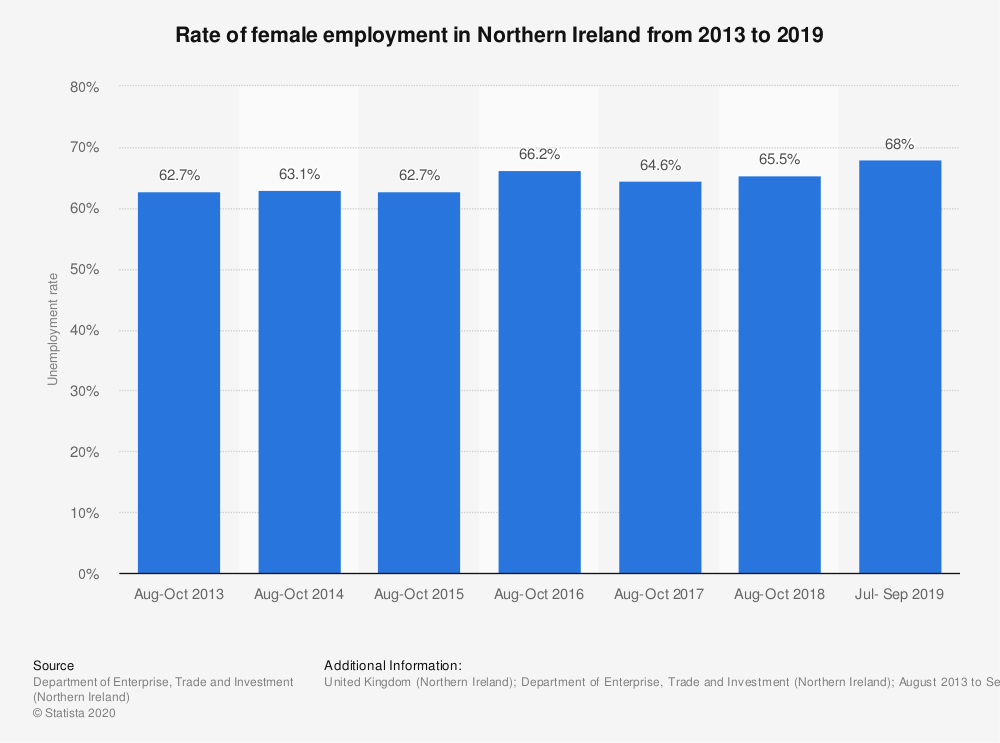Statistic: Rate of female employment in Northern Ireland from 2013 to 2019 | Statista