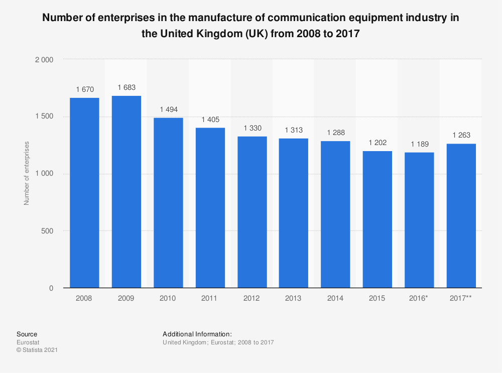 Statistic: Number of enterprises in the manufacture of communication equipment industry in the United Kingdom (UK) from 2008 to 2015 | Statista