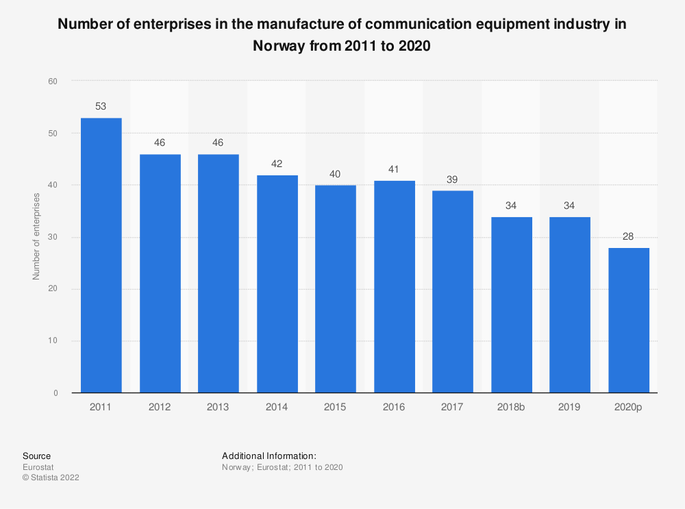 Statistic: Number of enterprises in the manufacture of communication equipment industry in Norway from 2008 to 2017 | Statista