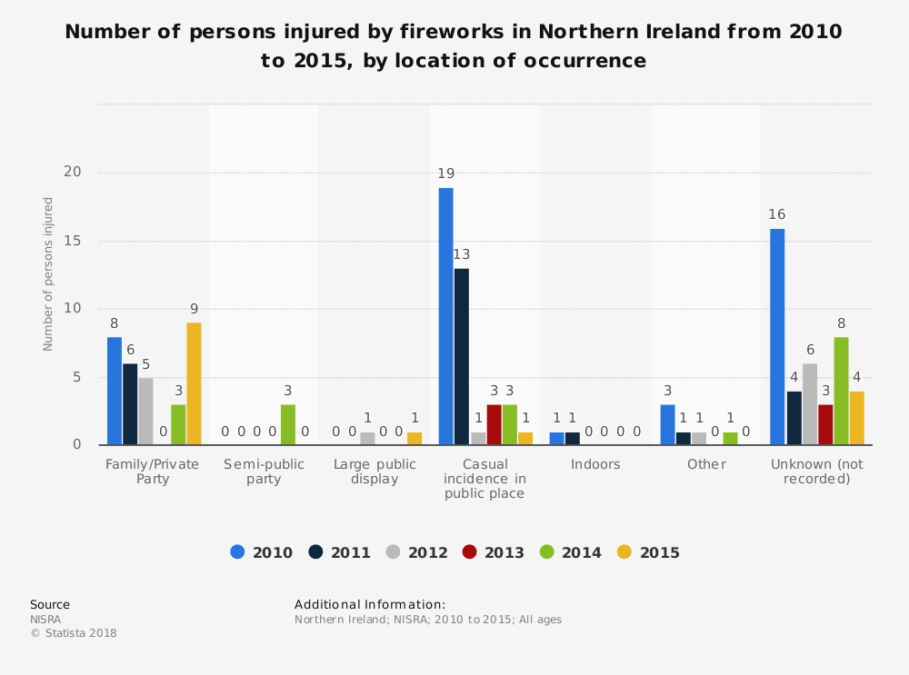 Statistic: Number of persons injured by fireworks in Northern Ireland from 2010 to 2015, by location of occurrence | Statista