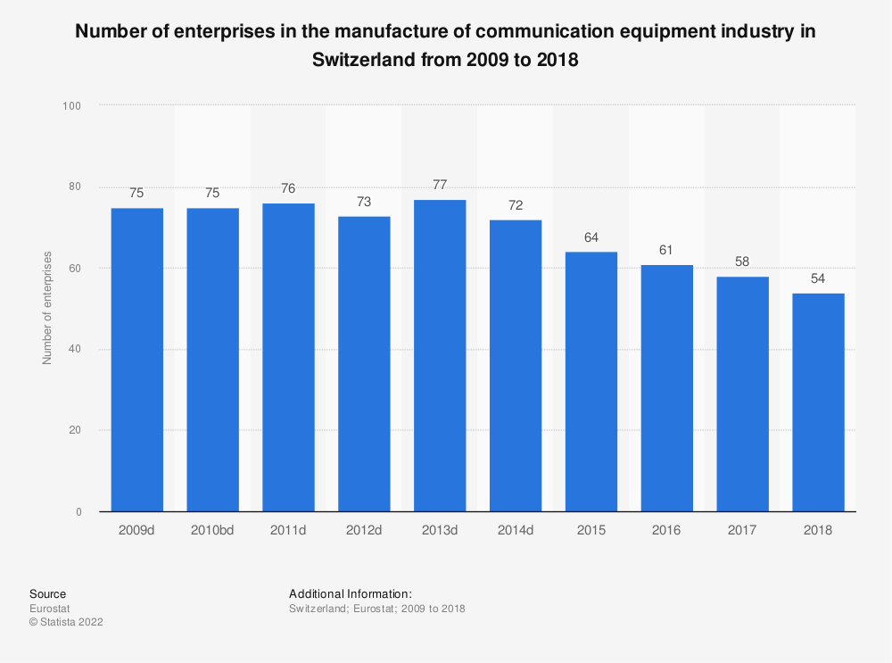 Statistic: Number of enterprises in the manufacture of communication equipment industry in Switzerland from 2009 to 2017 | Statista