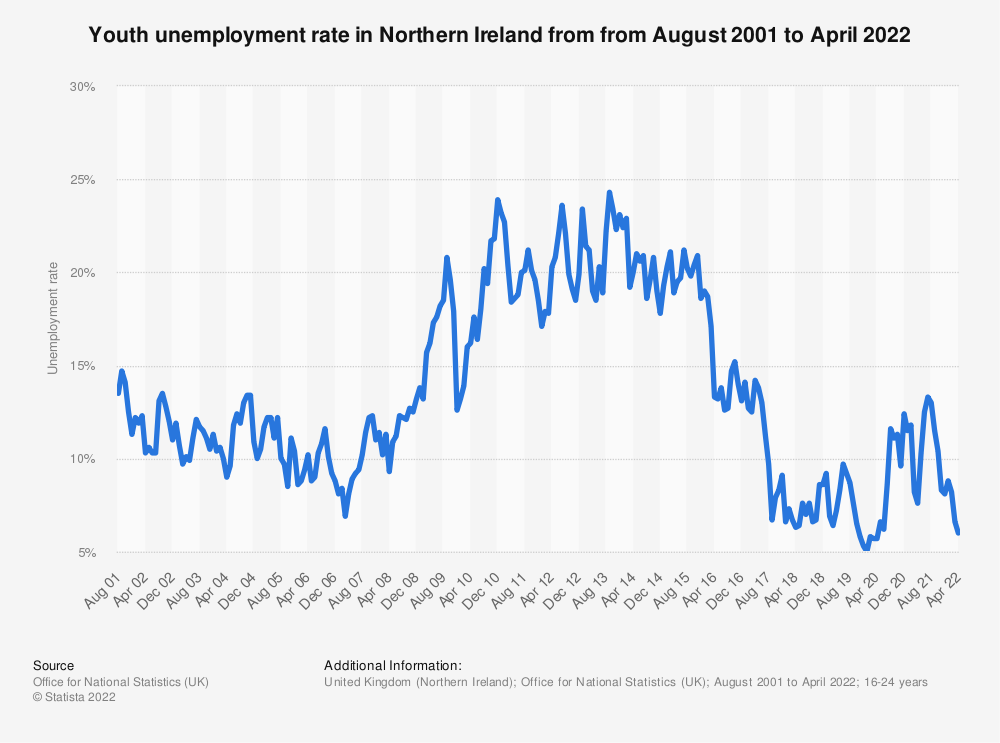 Statistic: Youth unemployment rate in Northern Ireland from 4th quarter 1992 to 2nd quarter 2020 | Statista