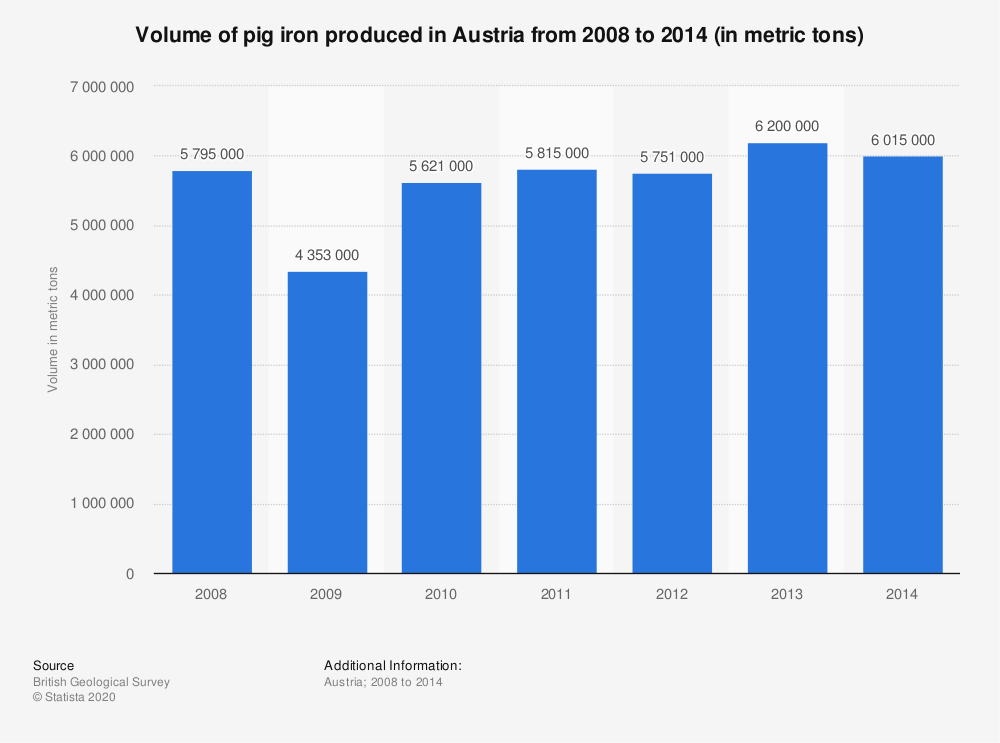 Statistic: Volume of pig iron produced in Austria from 2008 to 2014 (in metric tons) | Statista