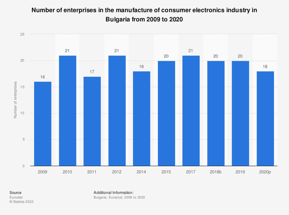 Statistic: Number of enterprises in the manufacture of consumer electronics industry in Bulgaria from 2008 to 2017 | Statista