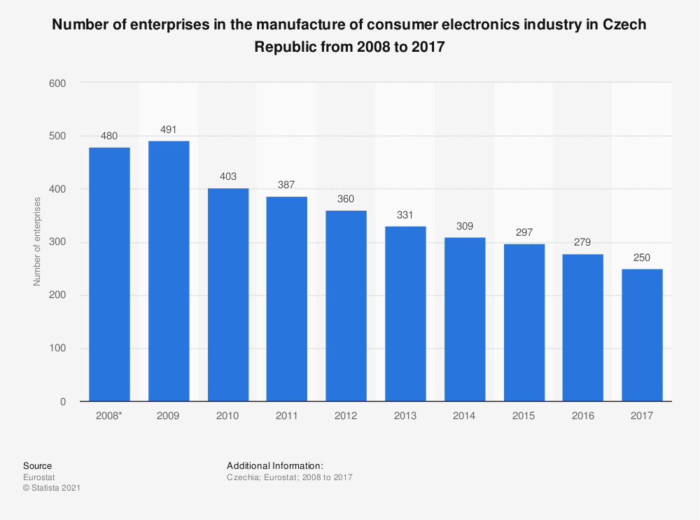 Statistic: Number of enterprises in the manufacture of consumer electronics industry in Czech Republic from 2008 to 2017 | Statista