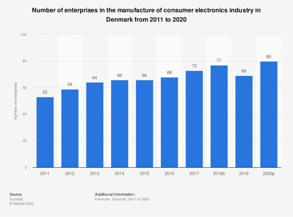 Statistic: Number of enterprises in the manufacture of consumer electronics industry in Denmark from 2008 to 2017 | Statista