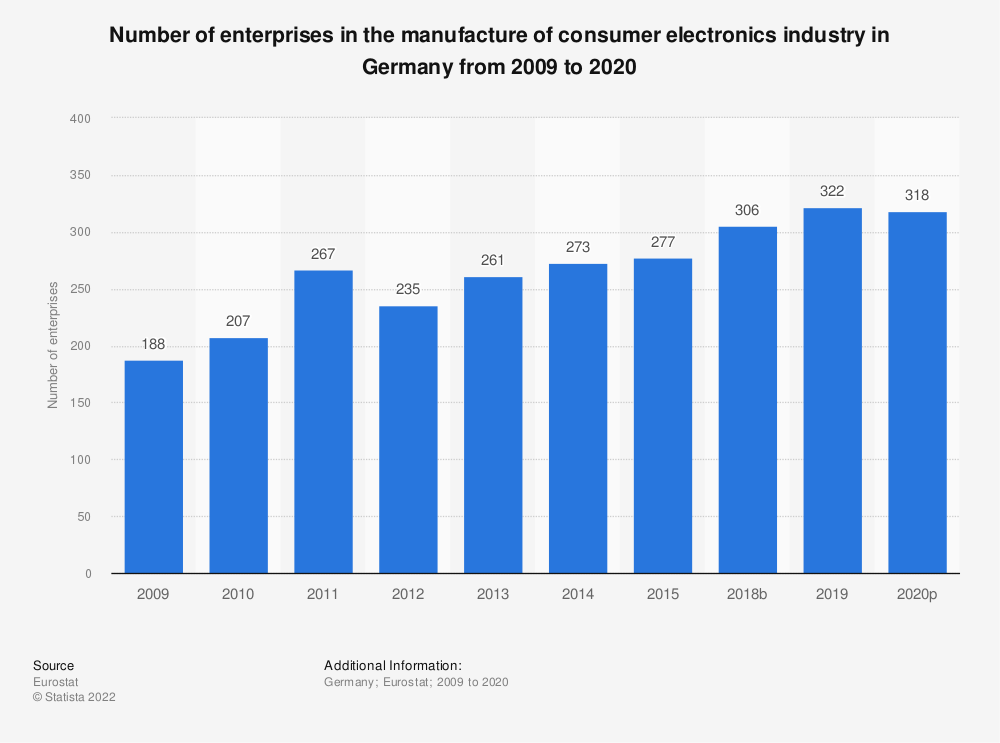 Statistic: Number of enterprises in the manufacture of consumer electronics industry in Germany from 2008 to 2015 | Statista