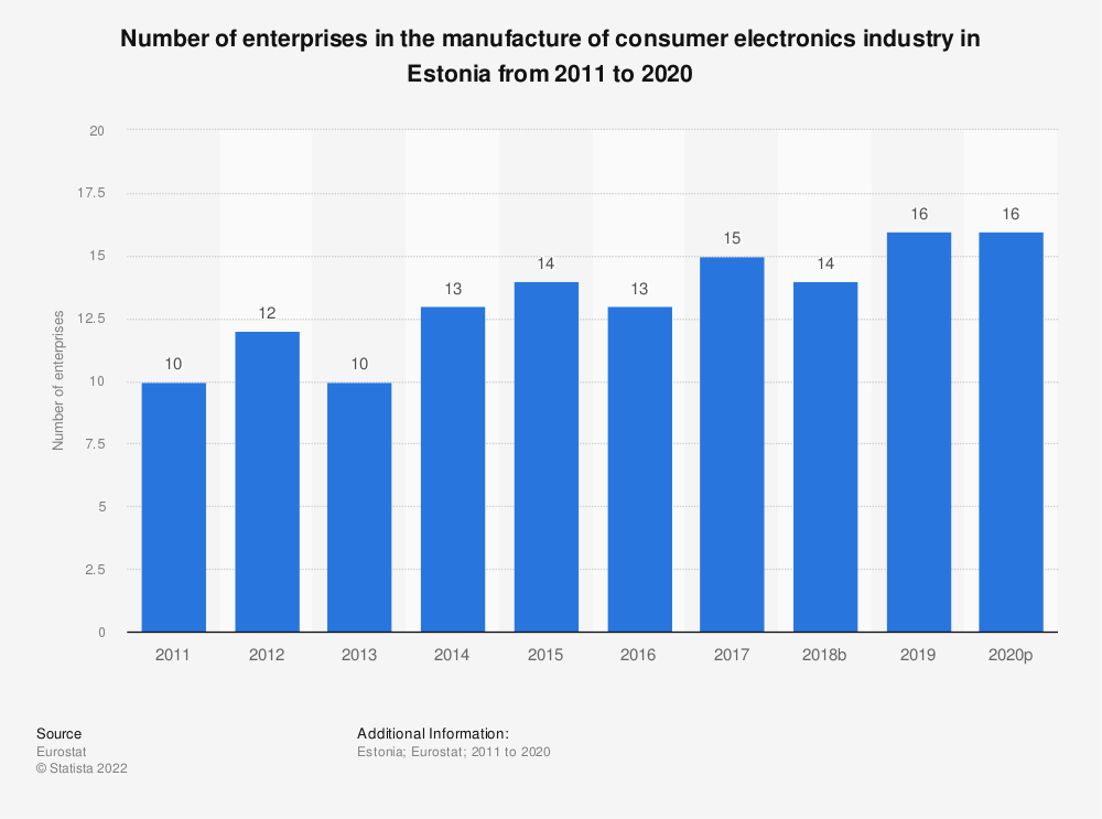 Statistic: Number of enterprises in the manufacture of consumer electronics industry in Estonia from 2008 to 2017 | Statista