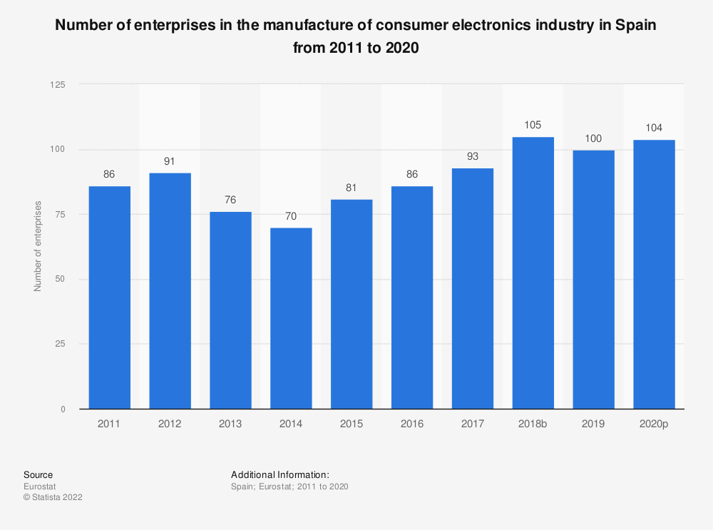Statistic: Number of enterprises in the manufacture of consumer electronics industry in Spain from 2009 to 2017 | Statista