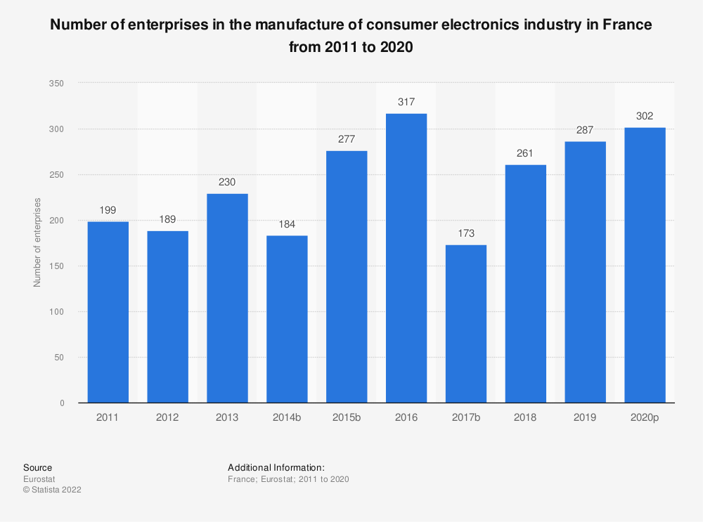 Statistic: Number of enterprises in the manufacture of consumer electronics industry in France from 2008 to 2017 | Statista